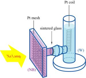 実験用の光電気化学蓄電池(PEC)