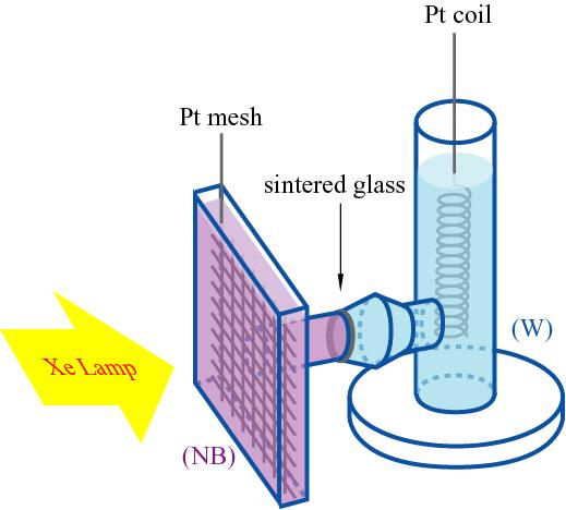 実験用の光電気化学蓄電池
